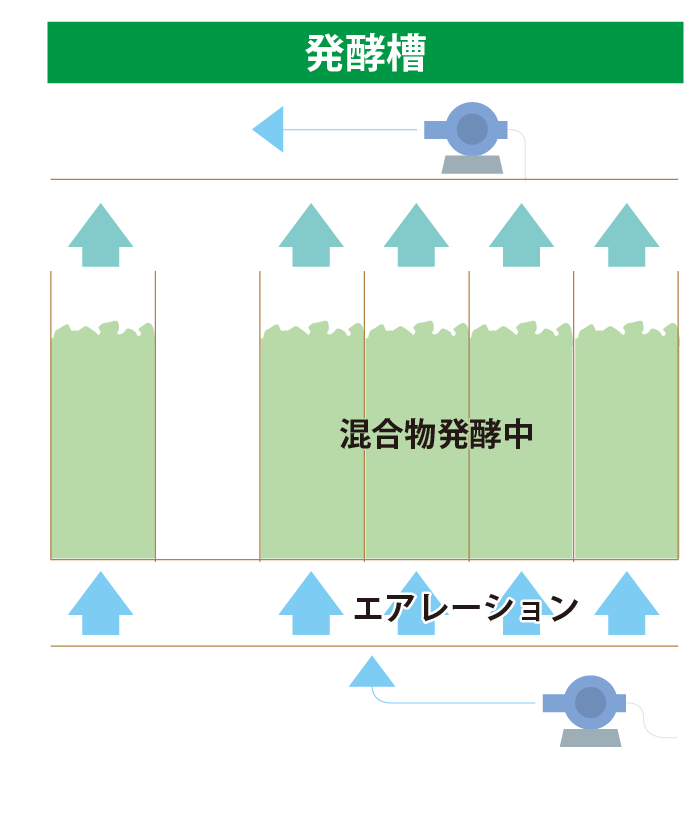山陽三共有機株式会社発酵工程