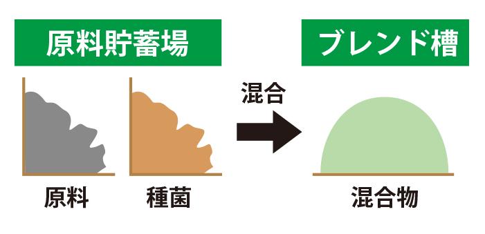 山陽三共有機株式会社2.混合